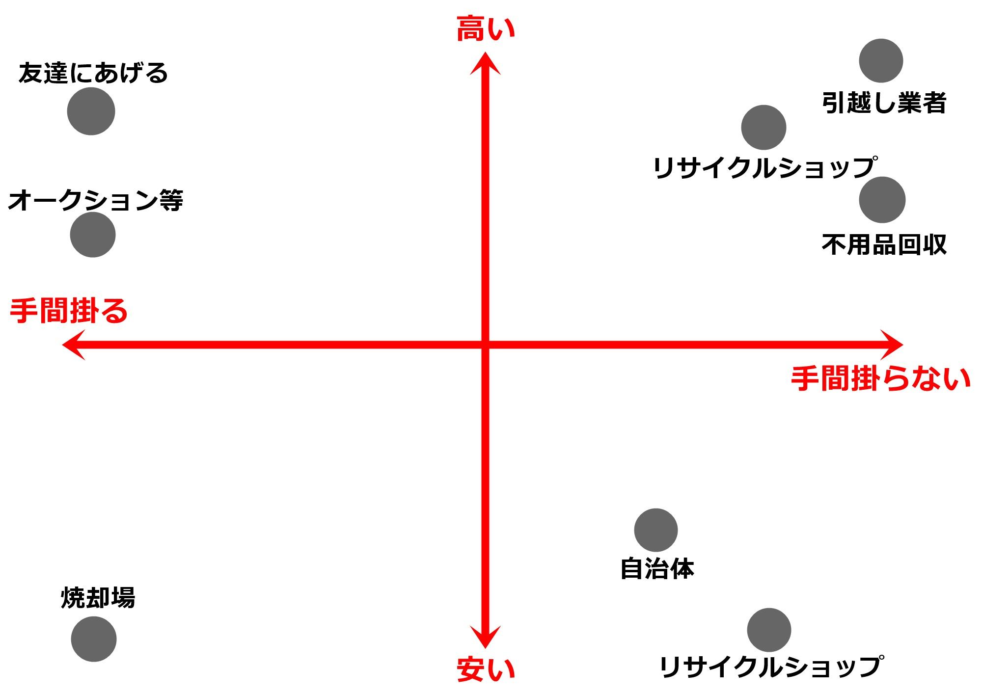 家具処分の表